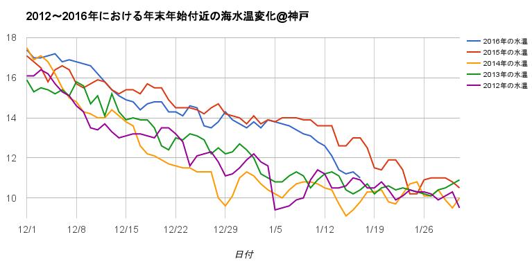 2012年から2016年の海水温データ