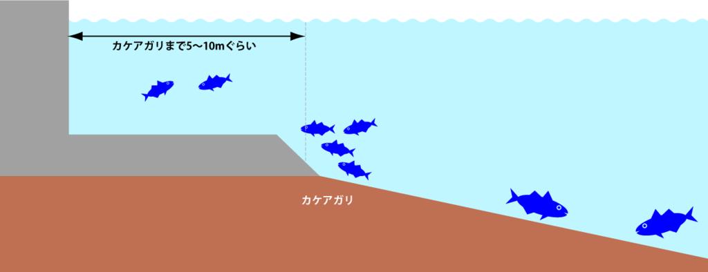 一般的な護岸の10メートル程度沖にはカケアガリがある