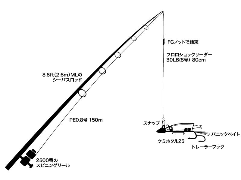 太刀魚ゲッターを使う際のタックル