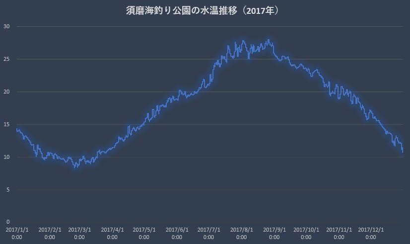 須磨海づり公園の水温推移(2017年)